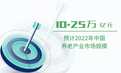 养老行业数据分析:预计2022年中国养老产业市场规模达10.25万亿元