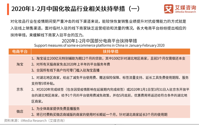 2020年1-2月中国化妆品行业相关扶持举措(一)
