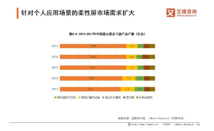 2019中国柔性显示产业发展现状及趋势分析