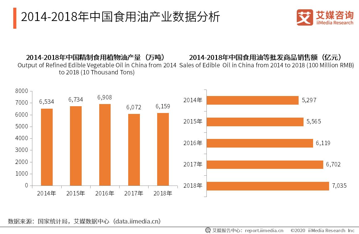 2014-2018年中国食用油产业数据分析