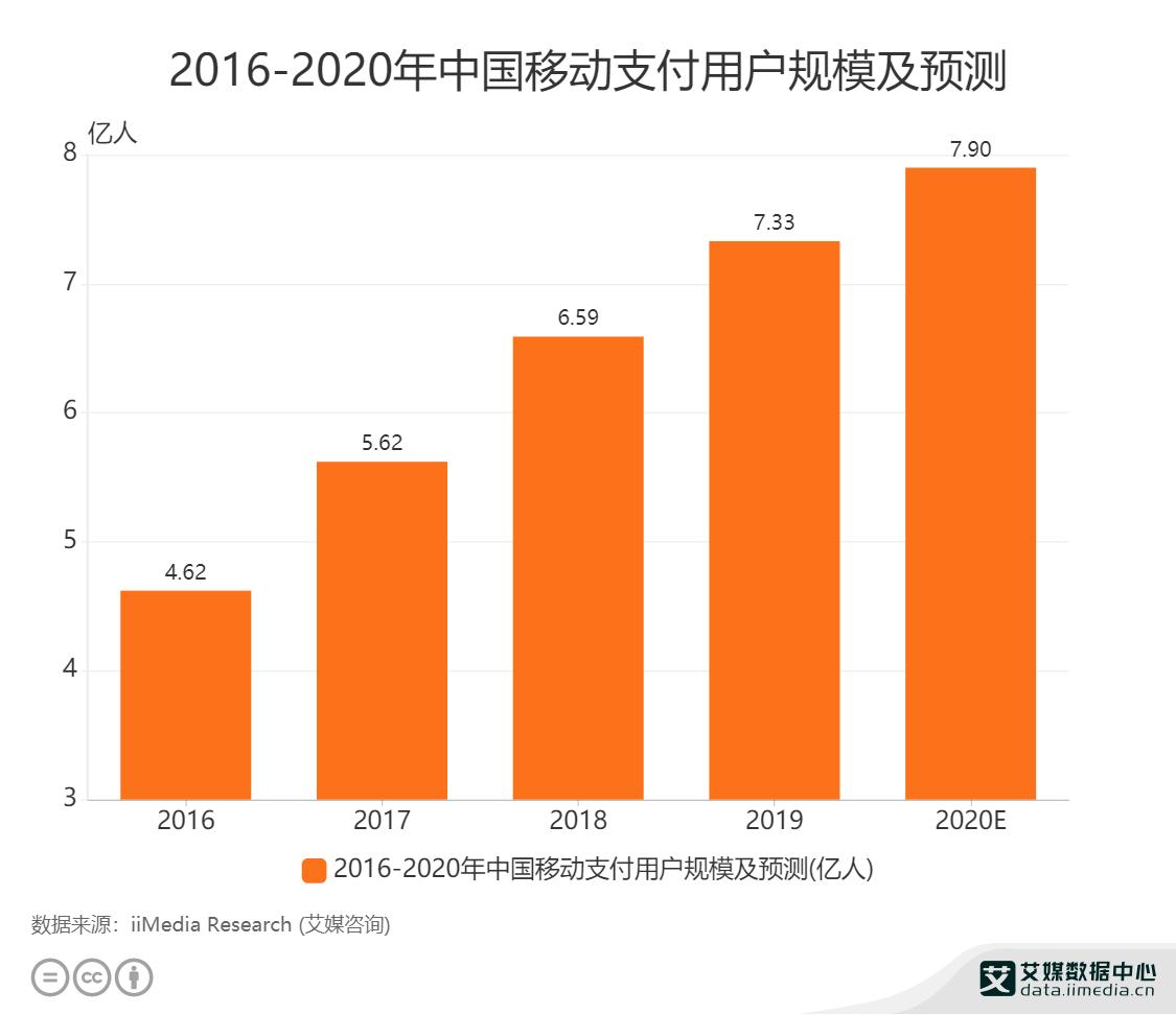 2016-2020年中国移动支付用户规模及预测