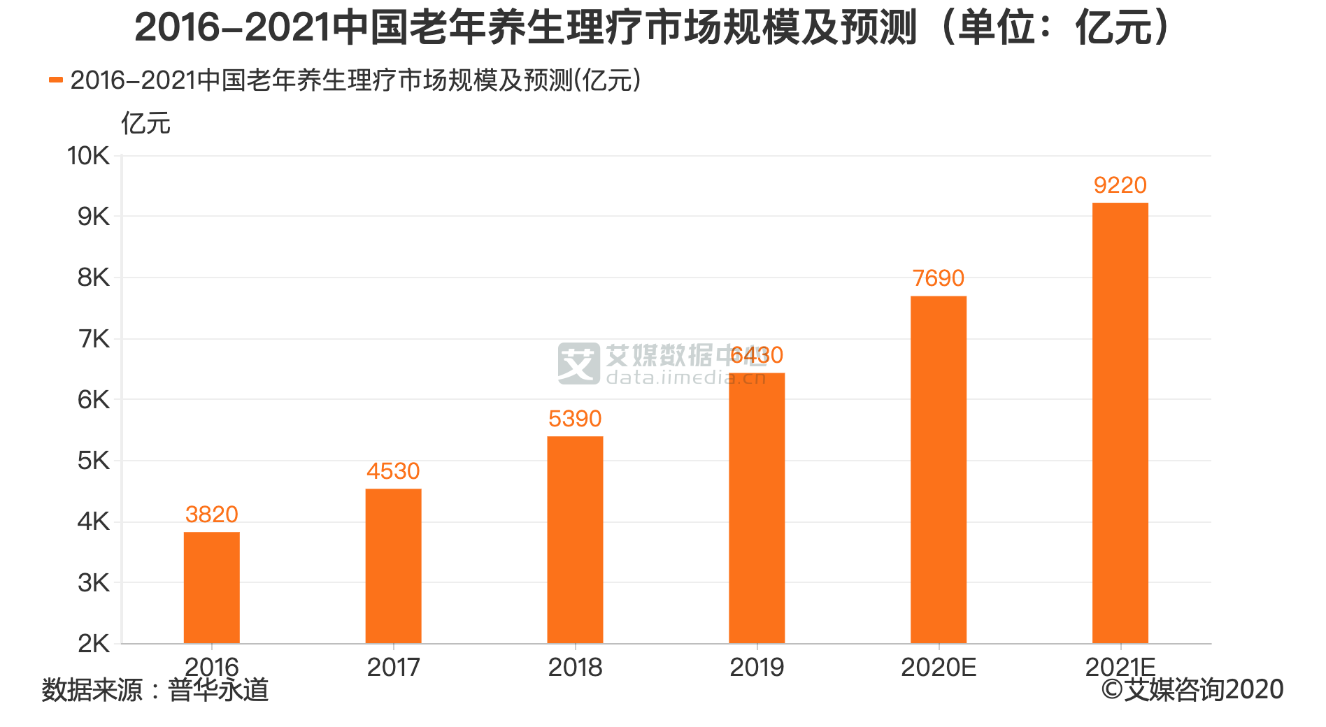2016-2021中国老年养生理疗市场规模及预测(单位:亿元)