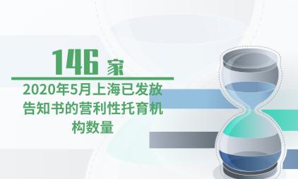 托育行业数据分析:2020年5月上海已发放告知书的营利性托育机构有146家