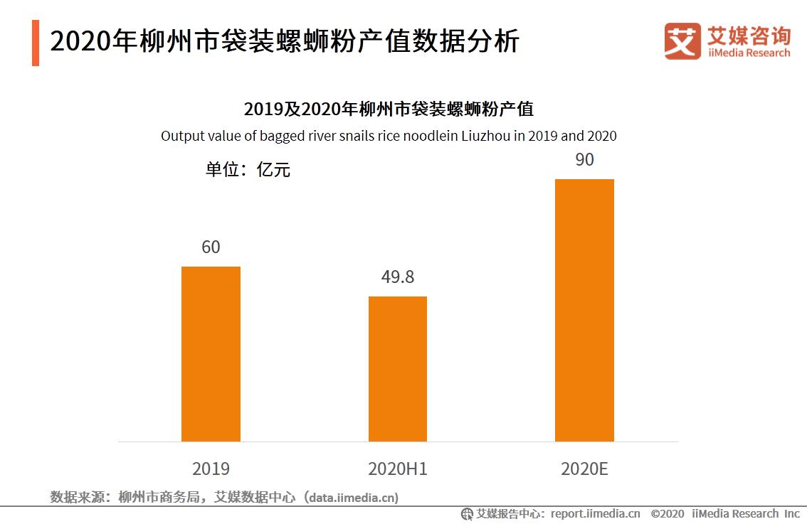 2020年柳州市袋装螺蛳粉产值数据分析