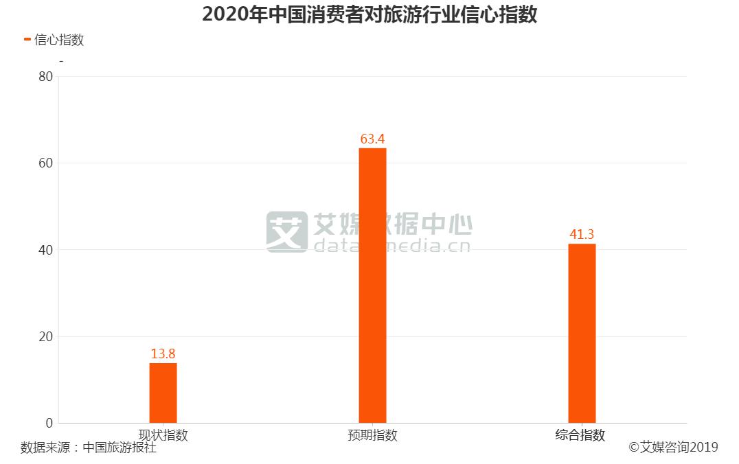 2020年中国消费者对旅游业信心指数