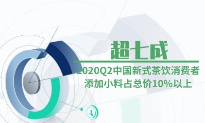 茶饮行业数据分析:2020Q2中国超七成新式茶饮消费者添加小料占总价10%以上