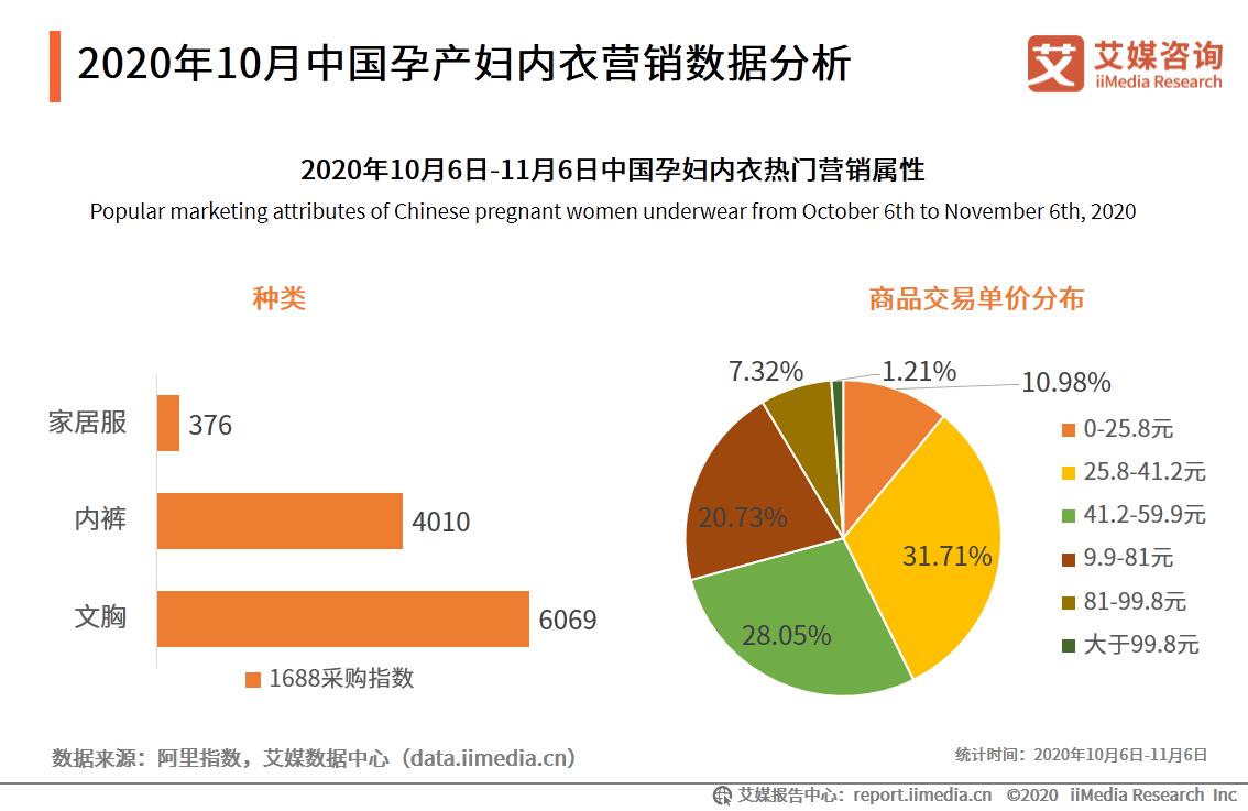 2020年10月中国孕产妇内衣营销数据分析