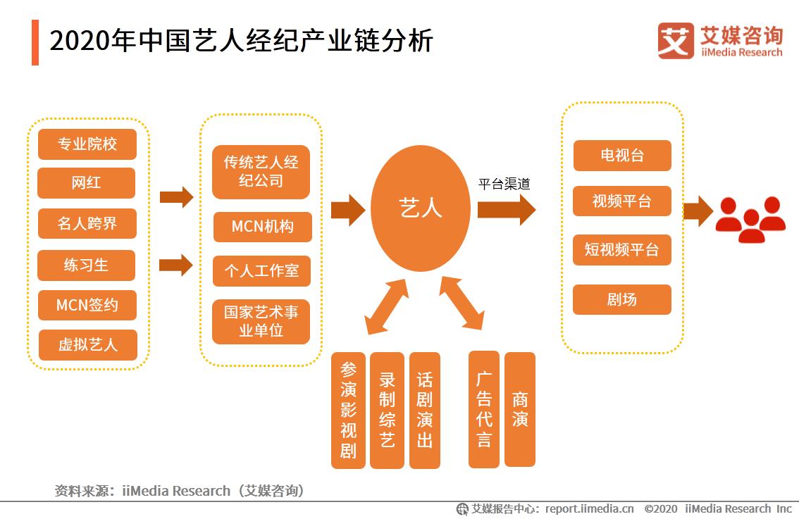 2020年中国艺人经纪产业链分析