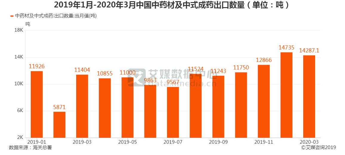 2020年3月中国中药材及中式成药出口量为1.43万吨