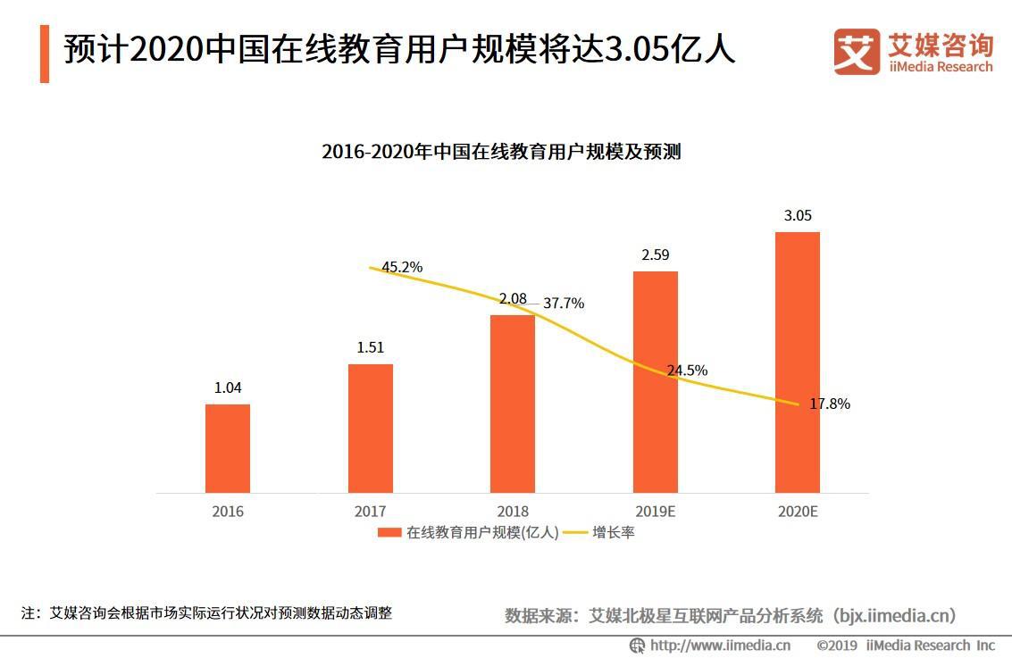 在2020中国在线教育用户规模将达3.05亿人