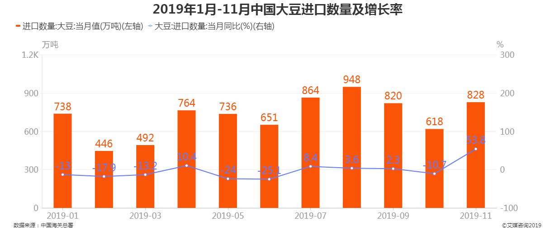 2019年1月-11月中国大豆进口数量及增长率