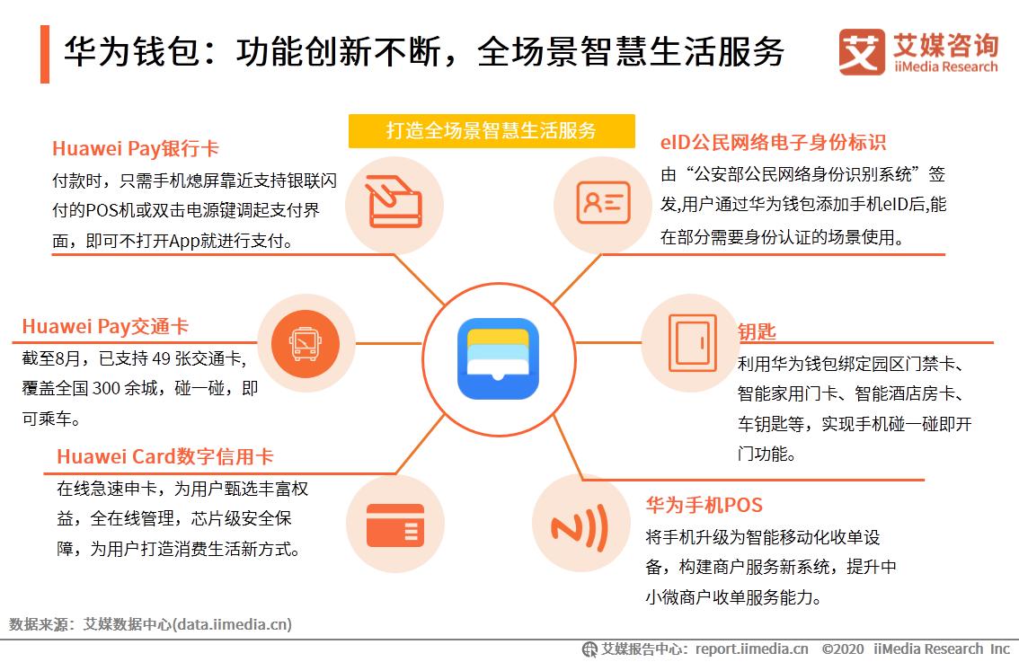华为钱包:功能创新不断,全场景智慧生活服务