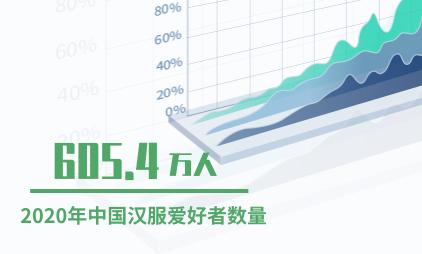 汉服行业数据分析:2020年中国汉服爱好者数量预计达605.4万人
