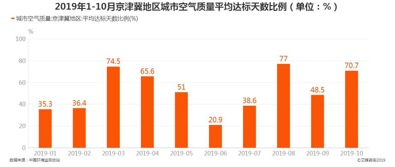 2019年1-11月京津冀地区城市空气质量平均达标天数比例