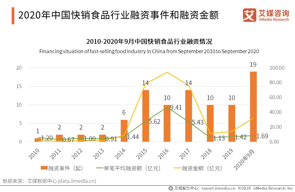 2020年中国快销食品行业融资事件和融资金额