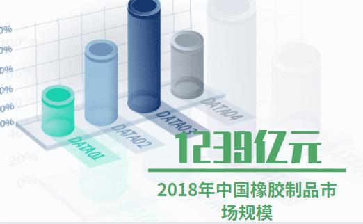 橡胶大发一分彩数据分析:2018年中国橡胶制品市场规模达1239亿元