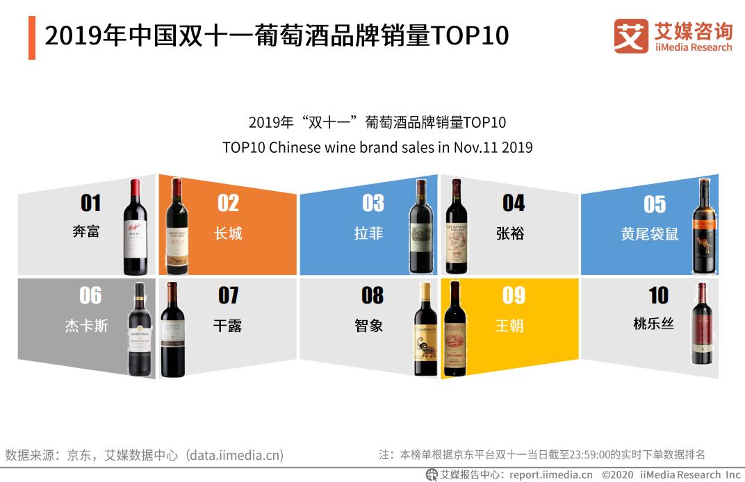 2019年中国双十一葡萄酒品牌销量TOP10