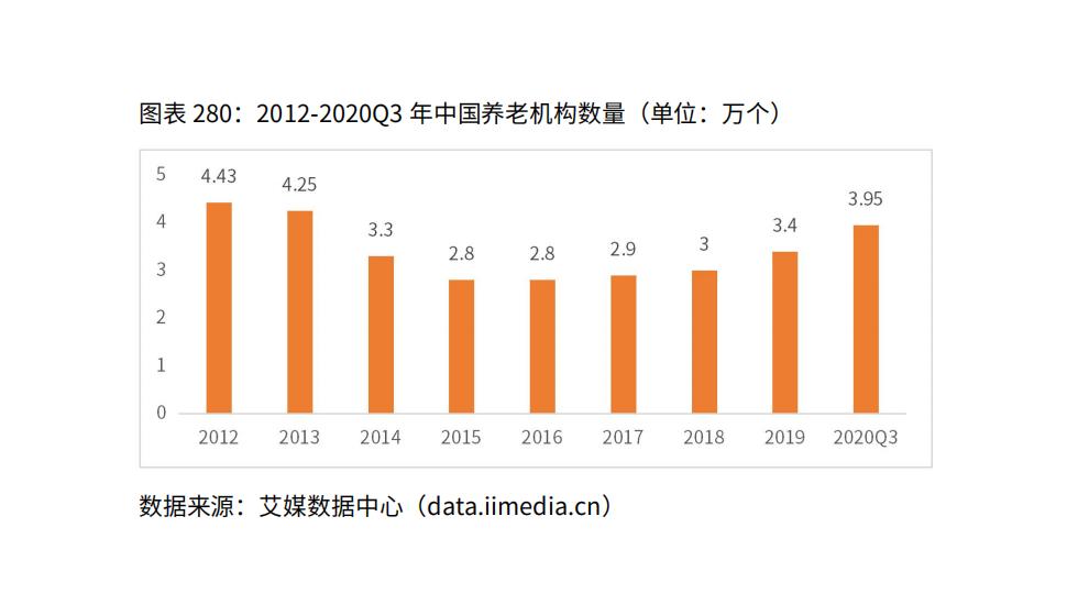 中国养老行业发展现状