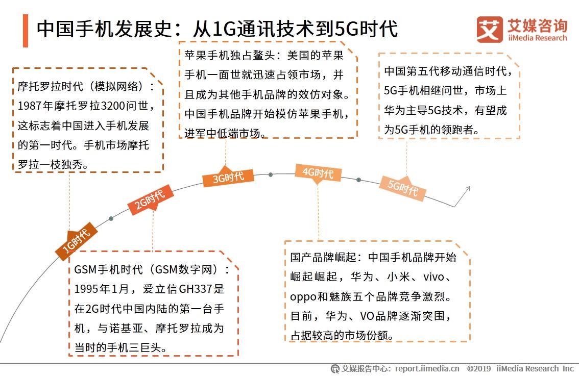 中国手机发展史:从1G通讯技术到5G时代