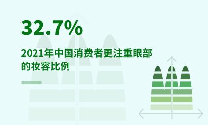 化妆品行业数据分析:2021年中国32.7%消费者更注重眼部的妆容