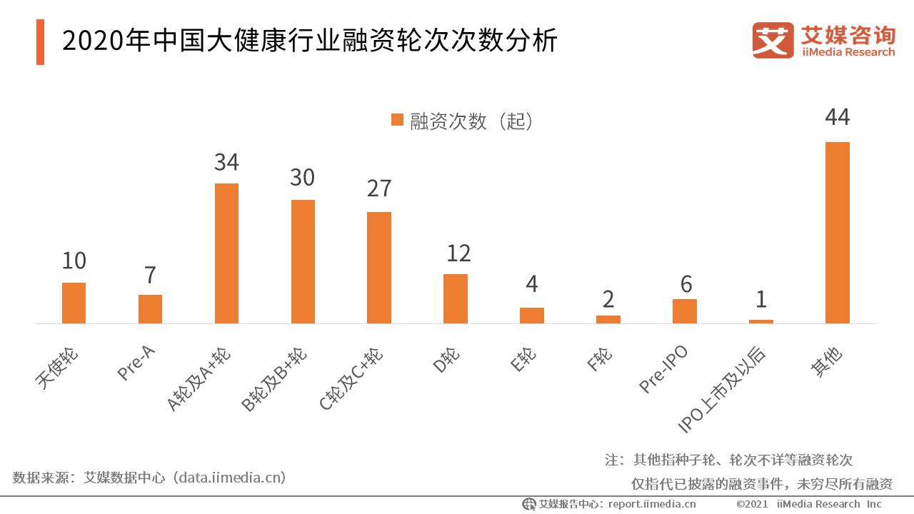 2020年中国大健康行业融资轮次情况分析