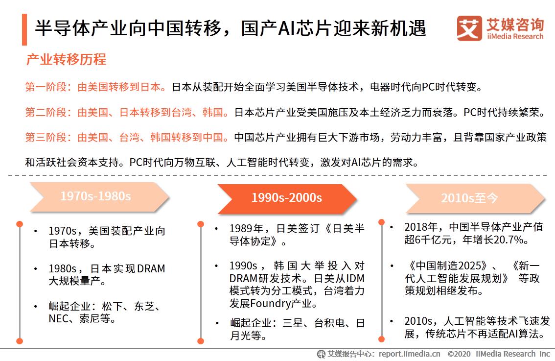 半导体产业向中国转移,国产AI芯片迎来新机遇