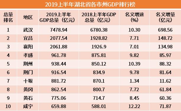 2021湖北省各市gdp排名_湖北省城市GDP排名, 发展最好的五个城市