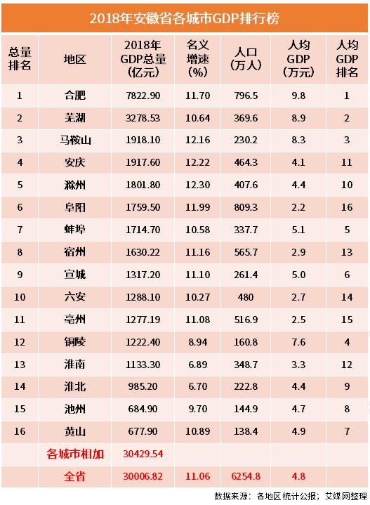 滁州市gdp增速历年_安徽16市去年GDP出炉 合肥首破万亿,滁州增速第一