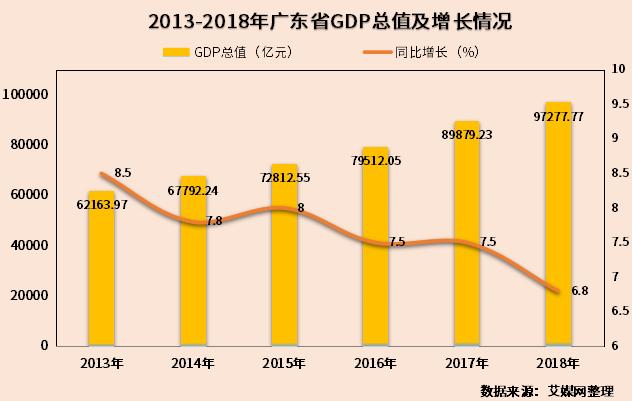 茂名市人均gdp在广东省排名_重磅 茂名总GDP排全省第七,还在 粤港澳大湾区发展规划纲要 被点名(2)